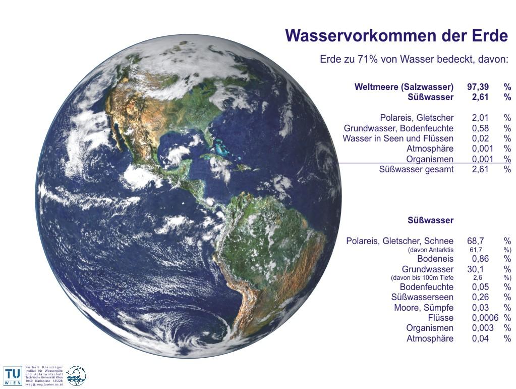 Arbeitsblatt Wasservorkommen Auf Der Erde : Wasser wissen wasserverband millstättersee wir